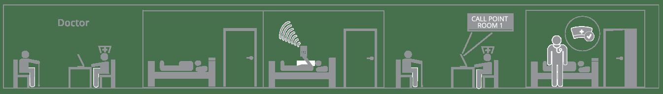 Flora — Facility Nurse Call Console diagram